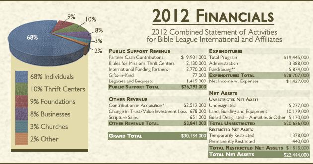 Bible-League-International2012-Financials.png